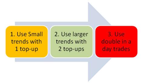 Forex strategy generator