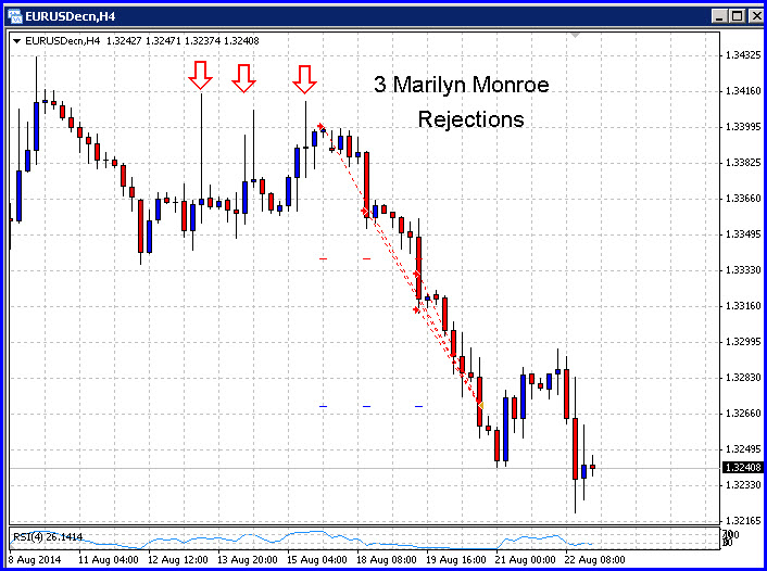 DIAD Forex Trading Strategy - Double in a Day Forex Trades for the week ended 23 August 2014