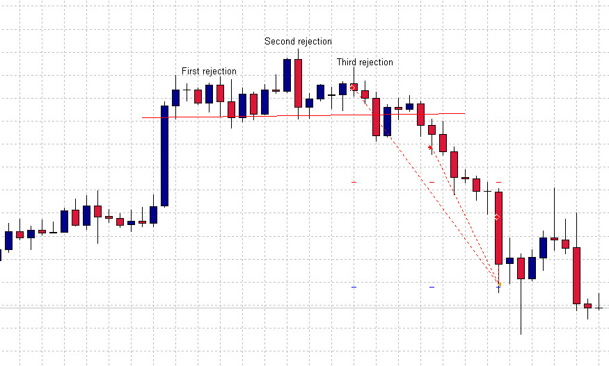 Double in a Day 6 Aug EURJPY 100