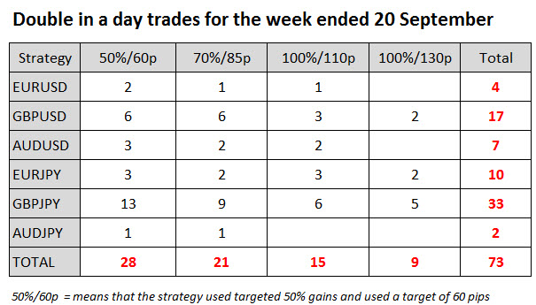 Double in a day Forex Trades 20 Sept 14