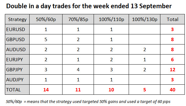 Double in a Day Forex Trades week ended 13 September 2014