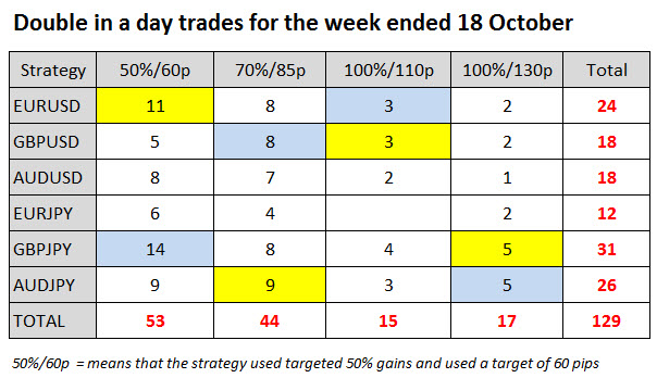 Double in a Day Forex trades for the week ended 18 October '14