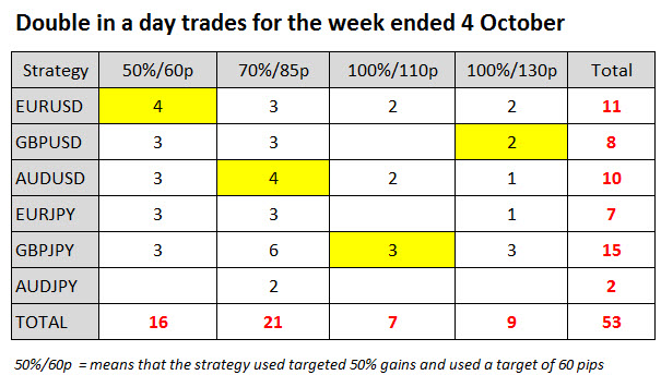 Double in a Day Forex trades week ended 4 October