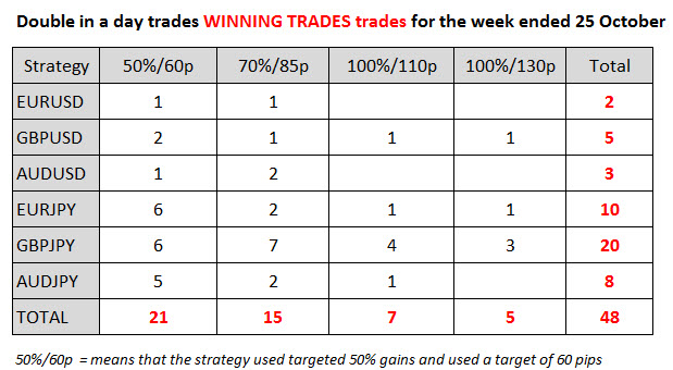 Double in a Day trades for the week ended 24 October 2014