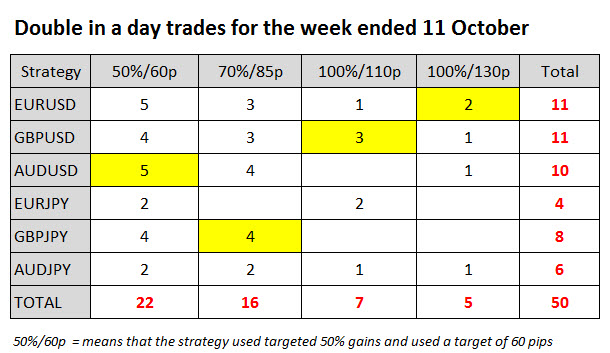 Forex trades for the week ended 11 October Using the Double in a Day Forex Strategy
