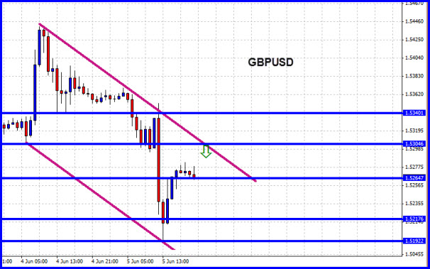 Potential Forex Double in a day Trades 8 June 2015