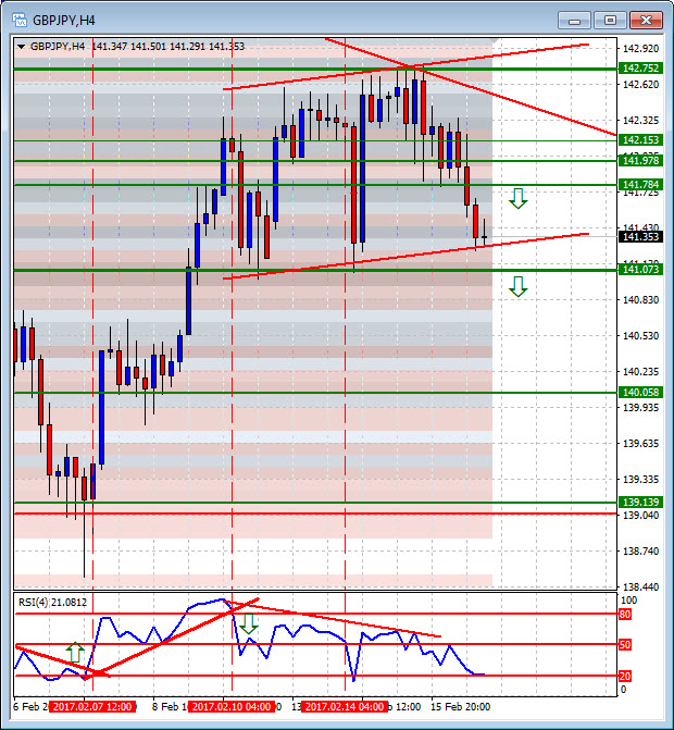 Friday's Forex Alerts and Forex signals produce 2 double in a day trades