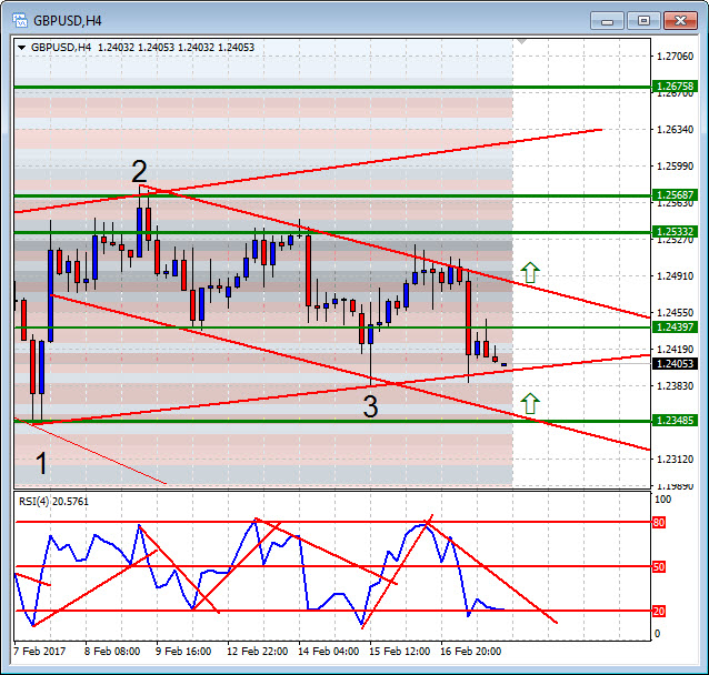 Double in a Day Forex analysis for the DIAD Entries Course 20 February