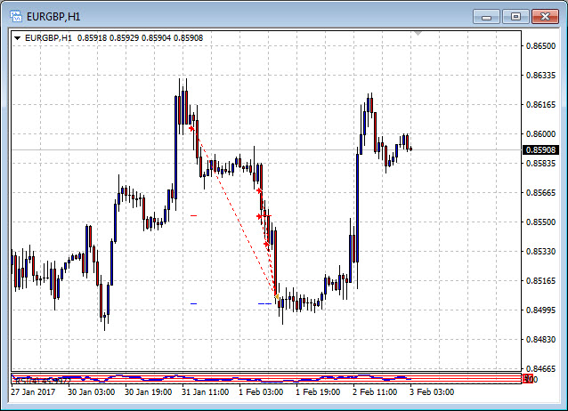 Double in a Day Trade EURGBP 1 February 2017 Break of support