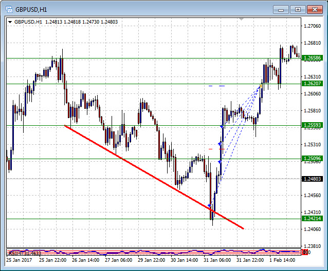 DIAD GBPUSD 31 Jan Trend-line support confluence bounce 200pc