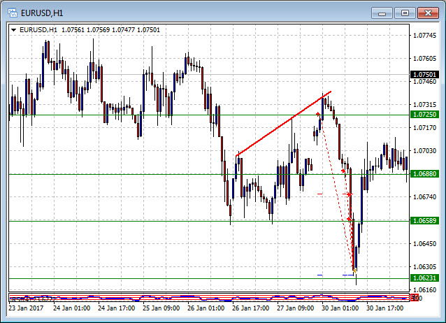 Double in a Day Trade EURUSD 30 Jan 2017 Resistance bounce