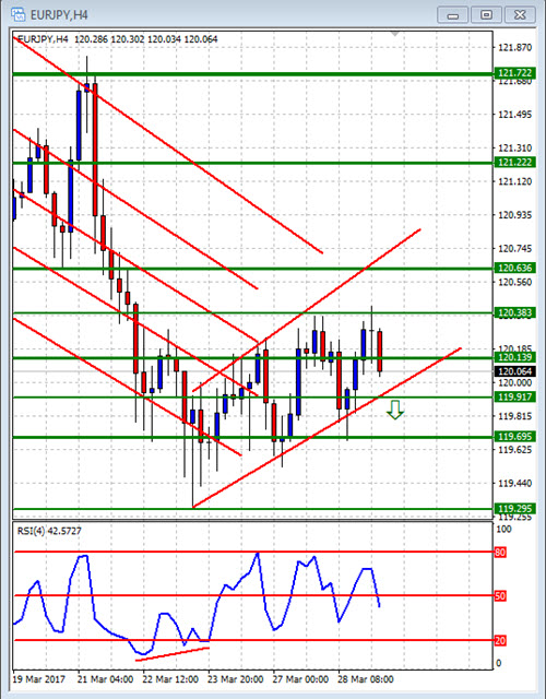 Free forex signals and analysis