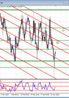 Double in a Day Forex analysis for the DIAD Entries Course 23 March