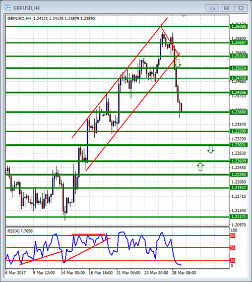 diad chart: Double in a day forex analysis for the diad entries course 29 march