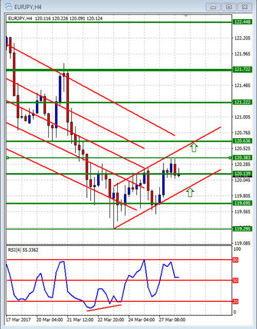 diad chart: Double in a day forex analysis for the diad entries course 28 march