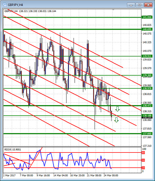 diad chart: Double in a day forex analysis for the diad entries course 27 march
