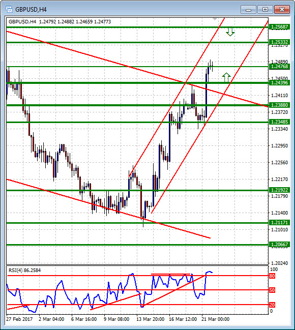 Forex currency news live