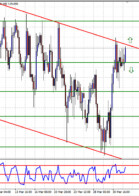 Double in a Day Forex analysis for the DIAD Entries Course 3 April