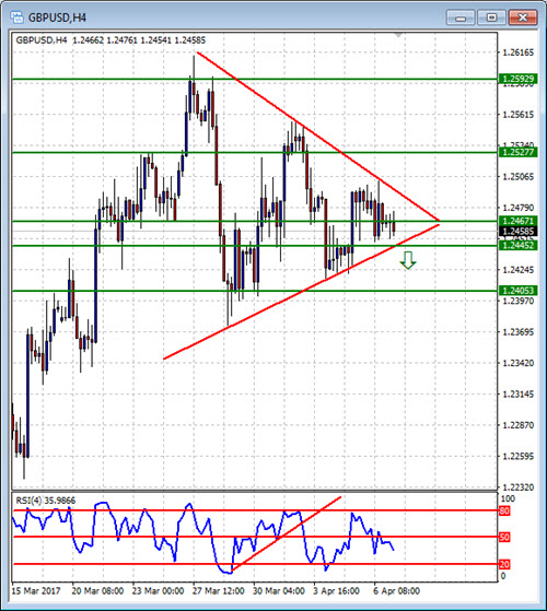 diad chart: Double in a day forex analysis for the diad entries course 7 april